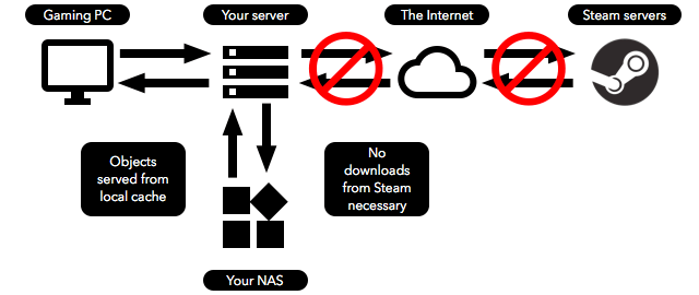 How things will work with our Steam caching server if what we want <em>is</em> in cache.