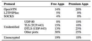 Apps that failed to encrypt.