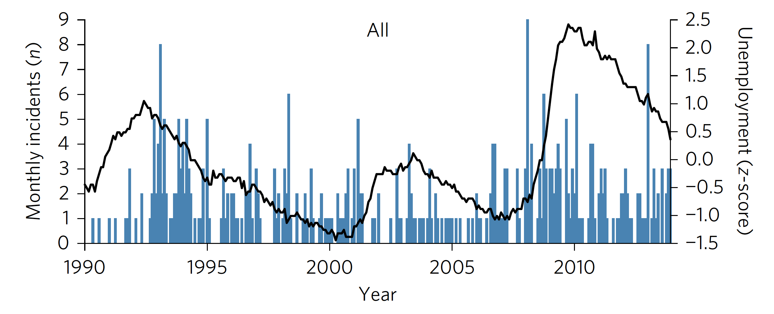 School shooting events in blue, graphed along with a normalized measure of the unemployment rate.