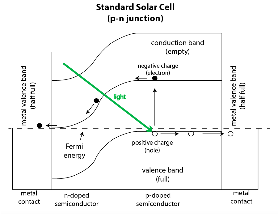 The p-n junction of a standard solar cell.