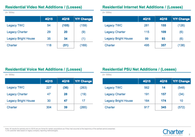 time warner cable – Warehouse Discounts