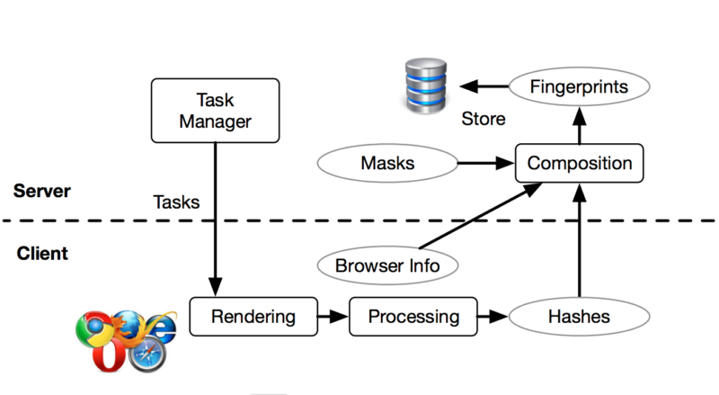 System architecture of a cross-browser tracking system.