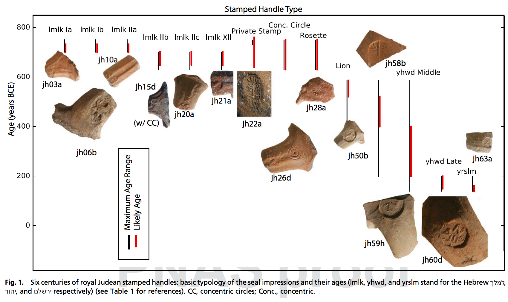 In this infographic, you can see which jar handle stamps are associated with which historical periods in Judah.
