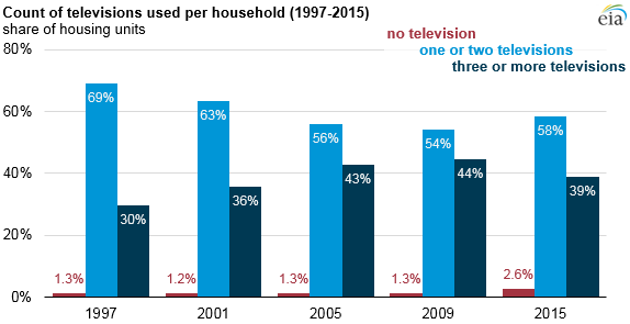 1997 - 2015 Chart of TVs Per Household
