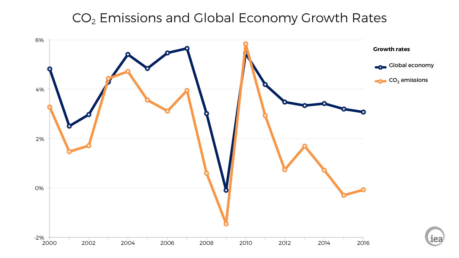 After running in parallel, economic growth and carbon emissions have gone their separate ways recently.