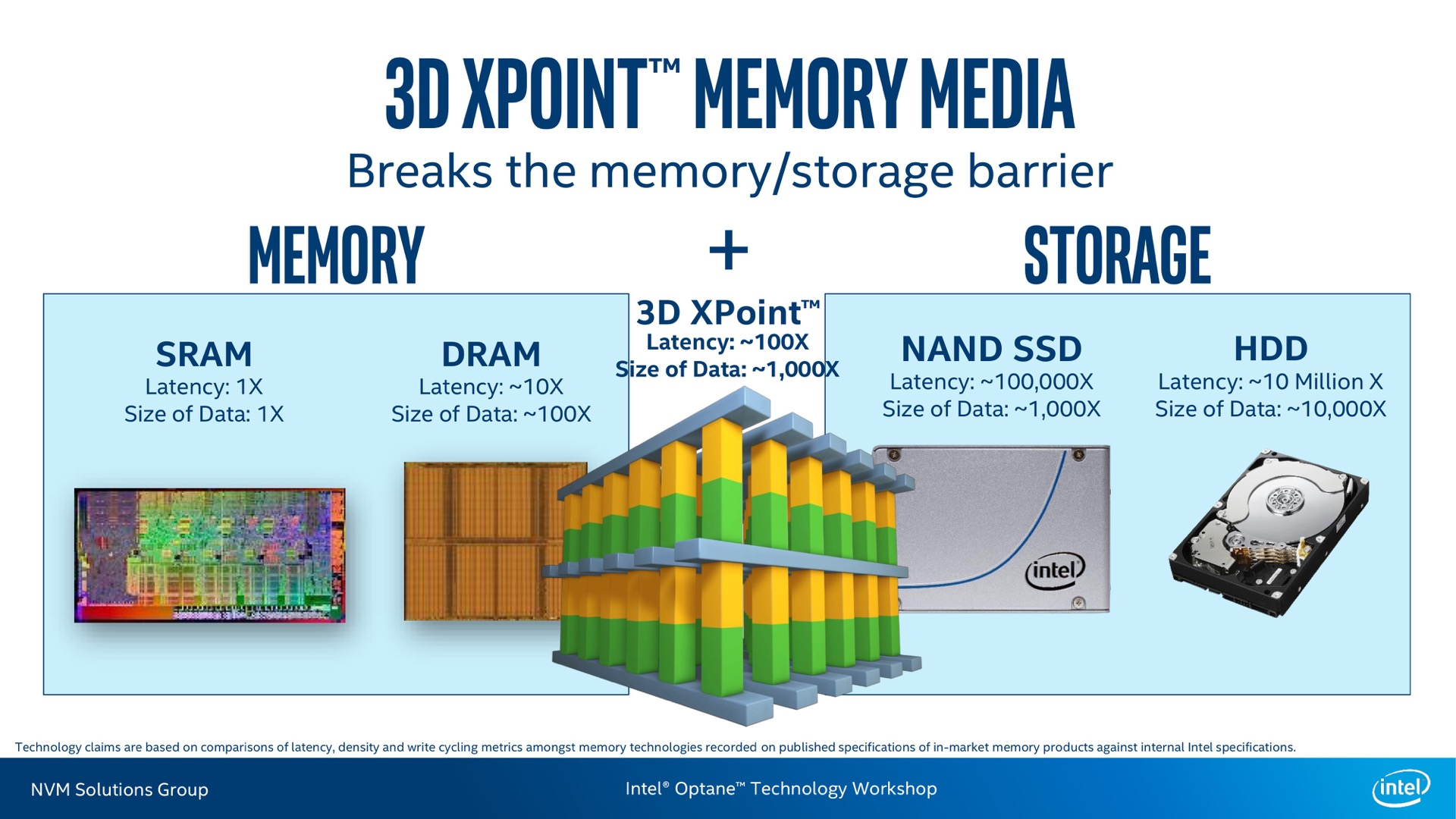 Optane and 3D XPoint memory are designed to blur the line between memory and storage. These new consumer drives are really only about storage, though.