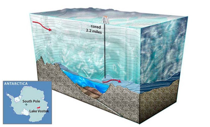The subglacial Lake Vostok, beneath the continent of Antarctica, may offer an analog of sorts for life in Europa's ocean.