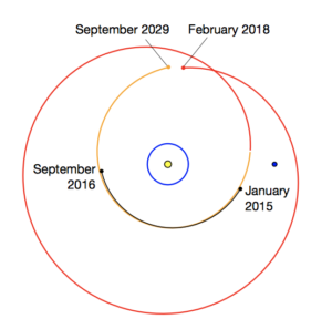 The bizarre orbit, with the Sun in the center, Earth's orbit in blue, and Jupiter the dark dot on the right.