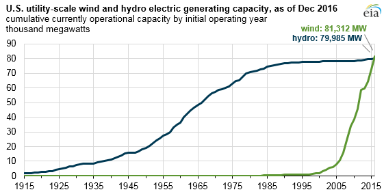 Wind power has grown rather quickly, with most of its capacity installed within the last decade.