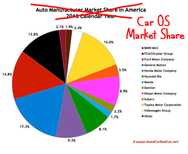 "This ""Auto Manufacturer market share"" chart also works as a rough ""Car operating system market share"" chart. It's actually worse than this, since some car manufacturers have multiple OSes. Good luck, developers."