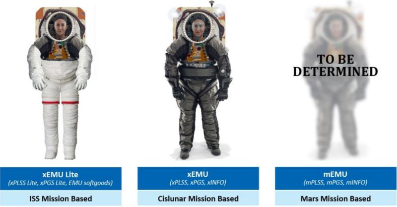 NASA's current plans for its next generation of spacesuits.
