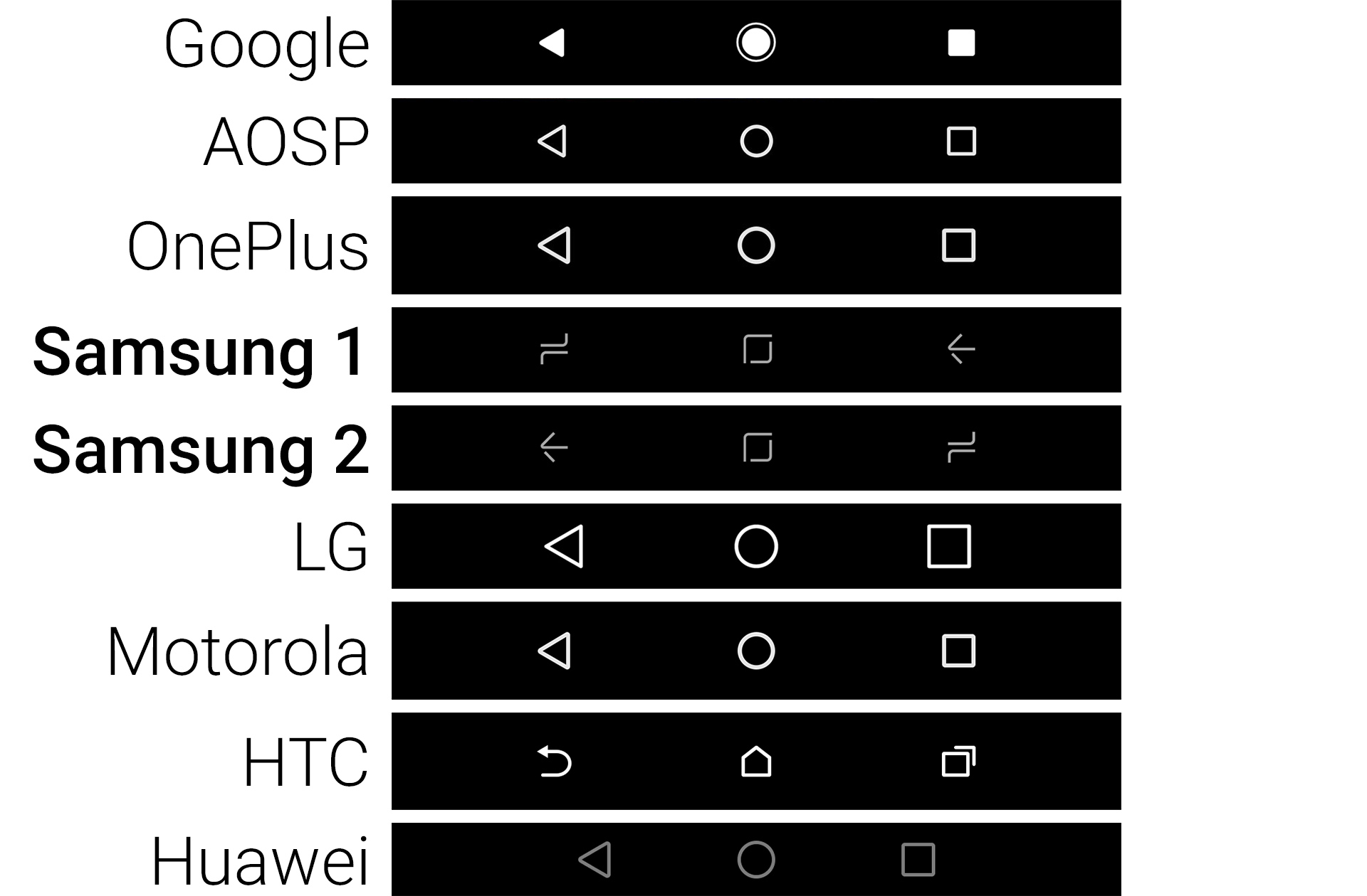 Samsung's button design versus other major Android OEMs. The company just loves to be non-conformist.