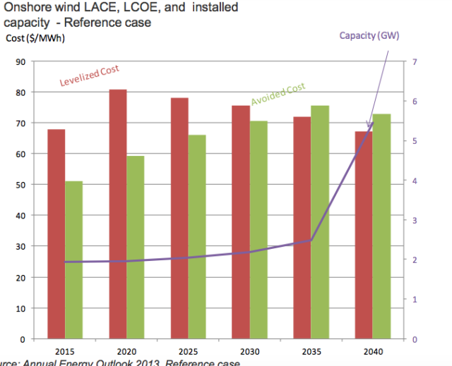 This graph from a 2013 EIA presentation shows the relationship between LCOE, LACE, and installed capacity. As LACE gains on LCOE, investors find it more attractive to install that kind of capacity. (The actual numbers in the graph are out of date though; currently the EIA projects that by 2022 the LACE for onshore wind will exceed its LCOE on average.)