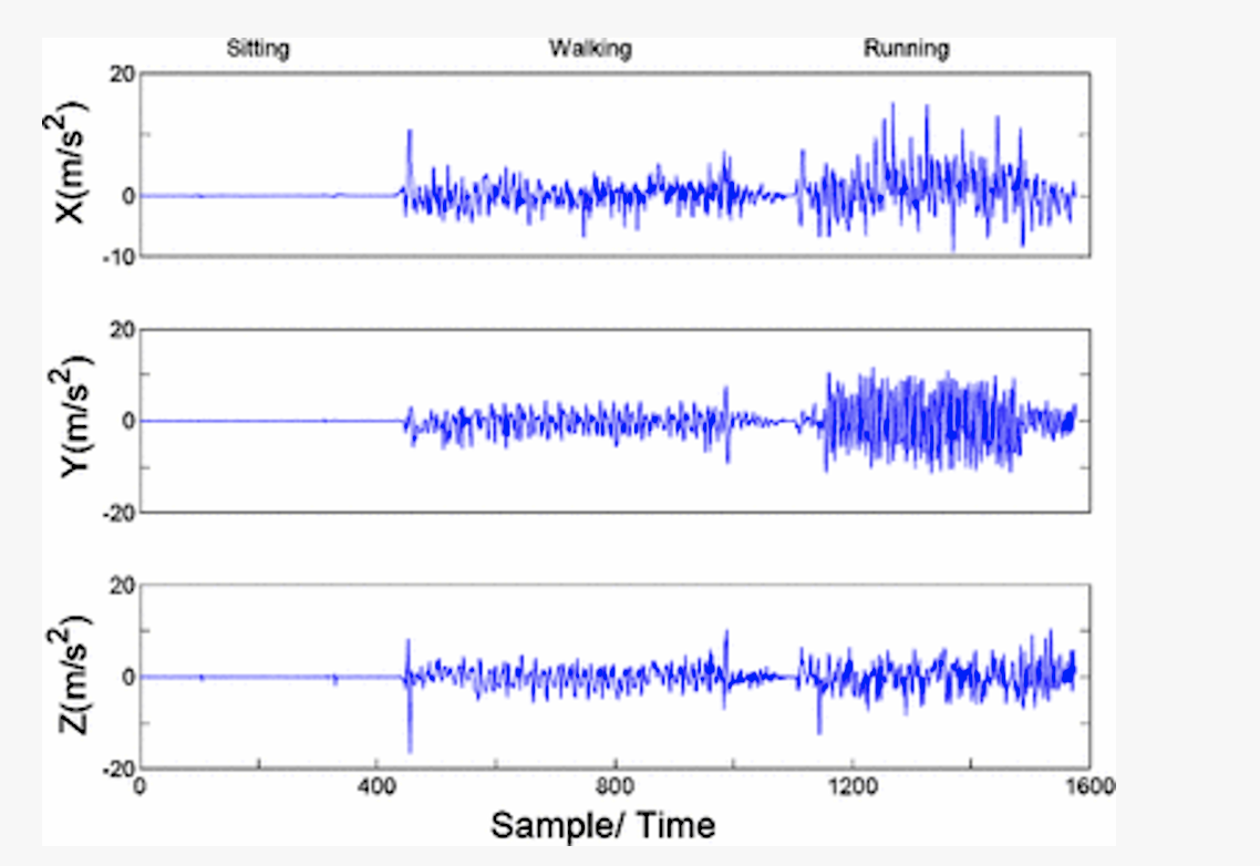 Three dimensions of acceleration data, taken from the motion sensor during 22 seconds of sitting, 34 seconds of walking, and 25 seconds of running.