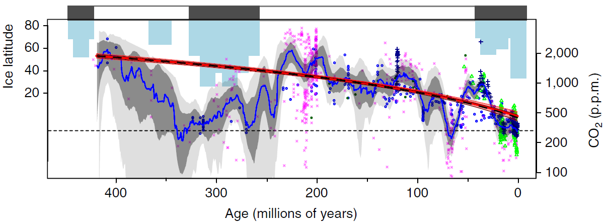 A reconstruction of carbon dioxide concentrations (blue line) for the last 420 million years, showing the general trend (red line). The blue bars at the top show about how far glacial ice extended from the poles.