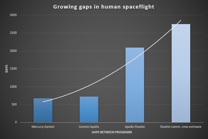 The gap in human spaceflight capability for NASA programs continues to grow.