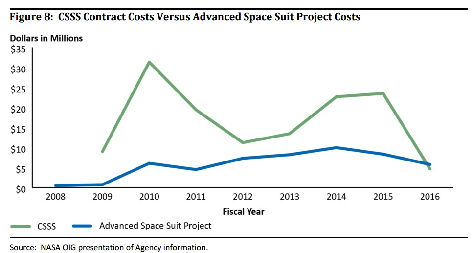 NASA spent quite a bit more on the Constellation spacesuit contract between FY 2009 and FY 2016 than on the Advanced Space Suit Project.