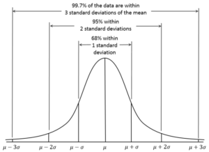 Standard deviation of a normal distribution.