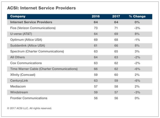 Comcast customer satisfaction drops 6% after TV price hikes, ACSI