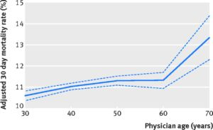 Adjusted association between physician age and patient mortality with linear spline model. Multivariable logistic regression model with linear splines was used with knots placed at physician age of 40, 50, and 60, adjusted for patient and physician characteristics and hospital fixed effects. Solid line represents point estimates, and shaded area represents 95 percent confidence interval around these estimates.
