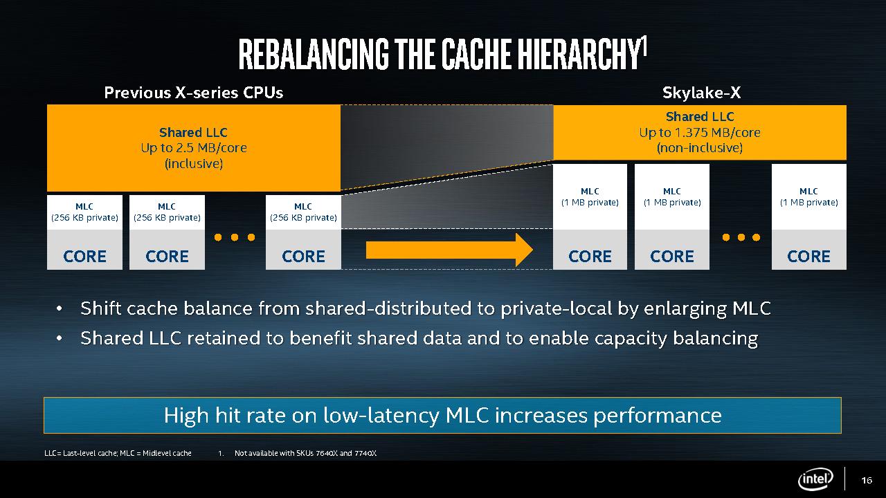 Skylake-X's new cache hierarchy.