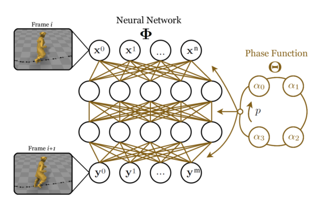 A high-level model of the neural network and how it generates new frames of animation.