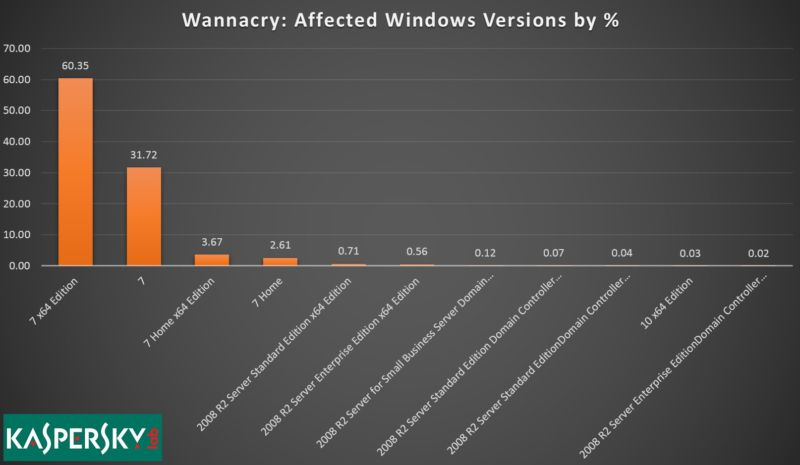 Windows 7, not XP, was the reason last week's WCry worm spread so widely