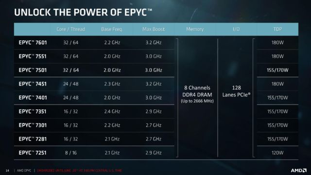 Most of the Epyc SKUs.