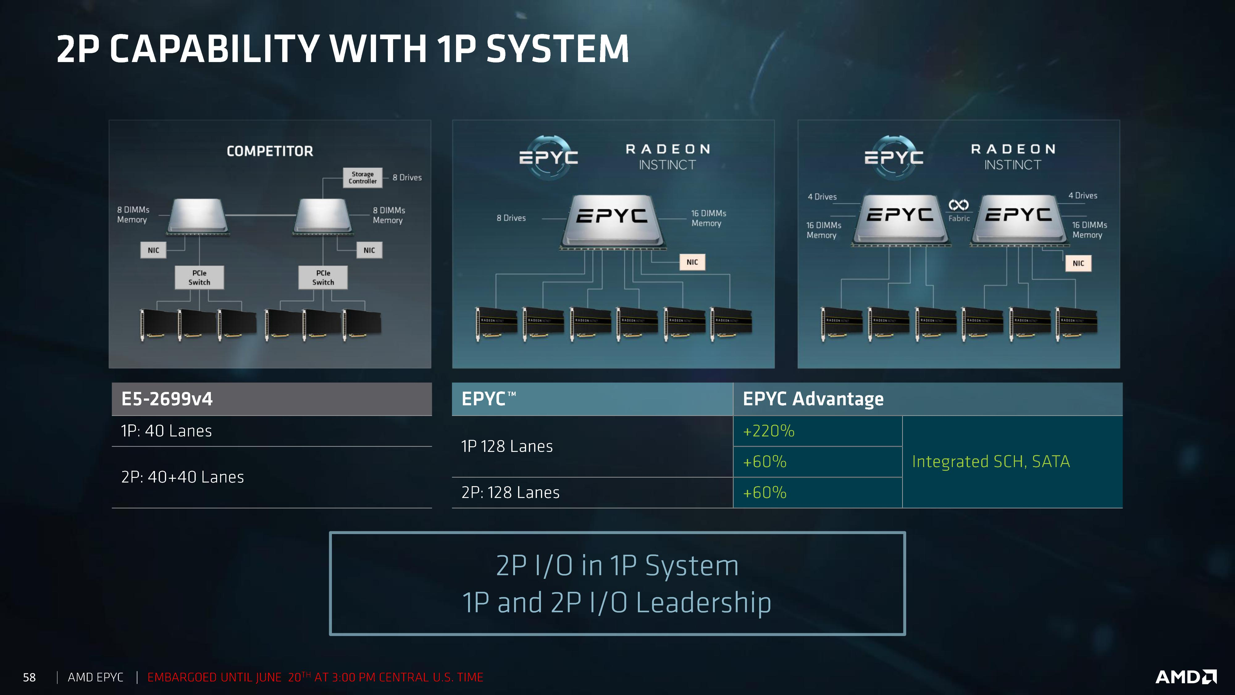 Epyc has tons of I/O.