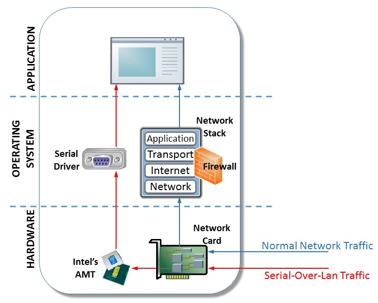 PLATINUM uses AMT's serial-over-LAN (SOL) to bypass the operating system's network stack and firewall.