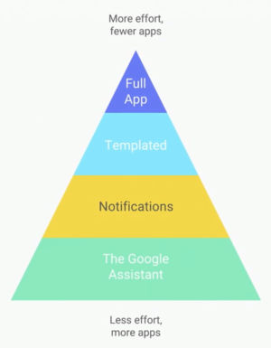 "The Android Auto app development pyramid. Google showed ""full app"" on this slide but didn't say how to make one."