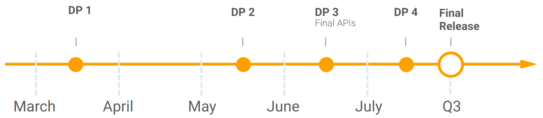 The Android O release timeline. We're getting close to final!
