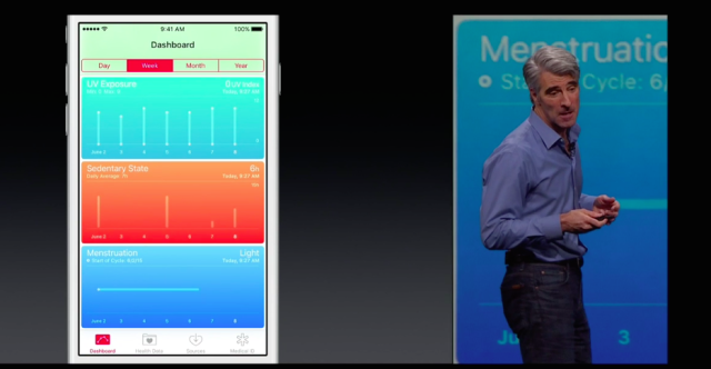 "Nowadays, it's not uncommon to see execs like Craig Federighi onstage talking about everything from <a href=""https://arstechnica.com/apple/2015/06/apples-ios-9-healthkit-to-offer-period-tracking/"">menstruation tracking</a> to heart rates."