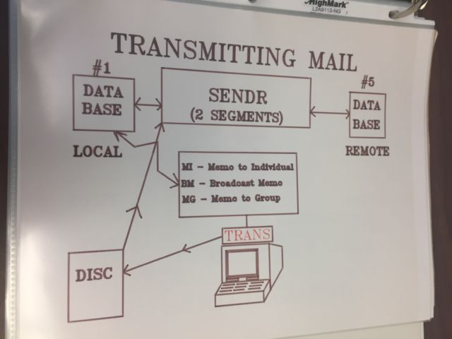 Ayyadurai's archive that he submitted to the Smithsonian includes this diagram of his EMAIL system.