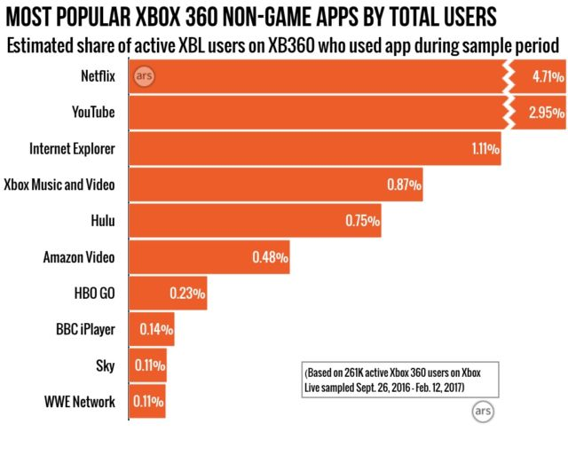 Xbox Unleashed: Our deep-dive study of how millions use Xbox