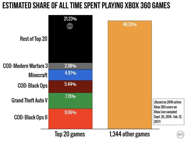 Xbox Unleashed: Our deep-dive study of how millions use Xbox Live