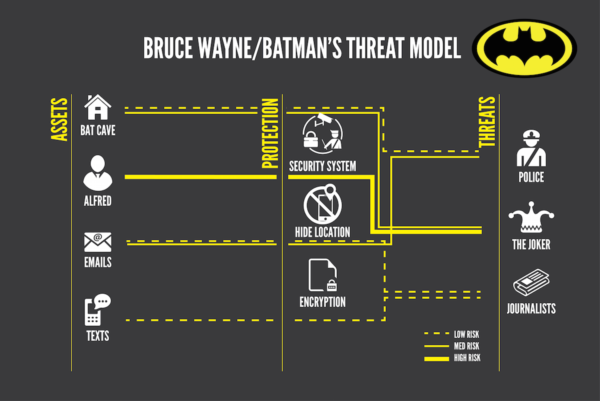 We are not Batman. But my threat model is still a bit more complicated than most.