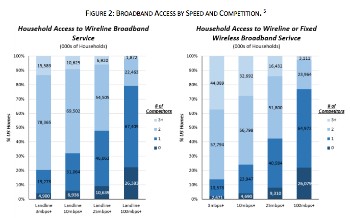 Broadband access data as of June 2016.