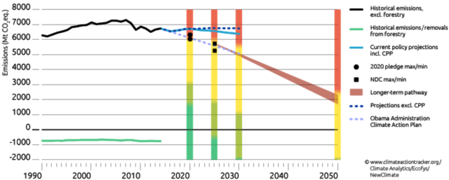 A projection of US emissions under Trump Administration policies (dashed dark line) compared to previous policies encouraging reductions.