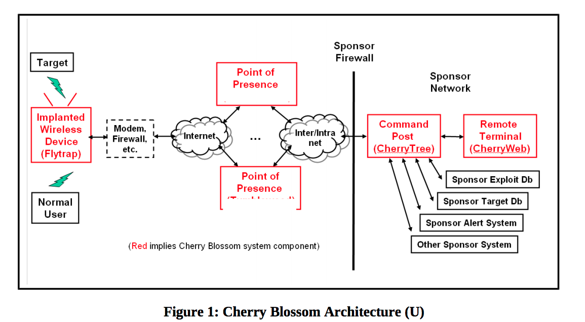 CIA's 'CherryBlossom' hacking tool allows router traffic to be intercepted