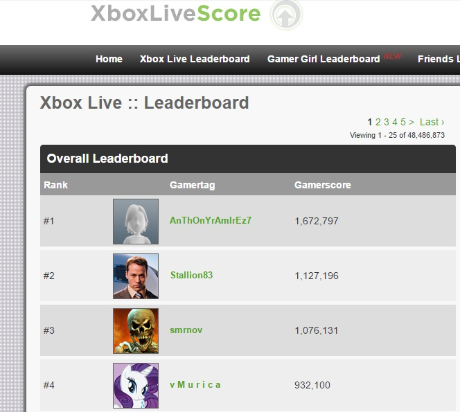 "The Gamerscore ranking is nice, but it's the little ""Viewing 1-25 of 48,486,873"" that really got us excited."