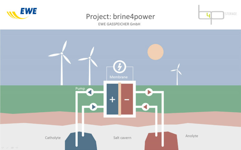 German energy company wants to build flow batteries in old natural gas caverns