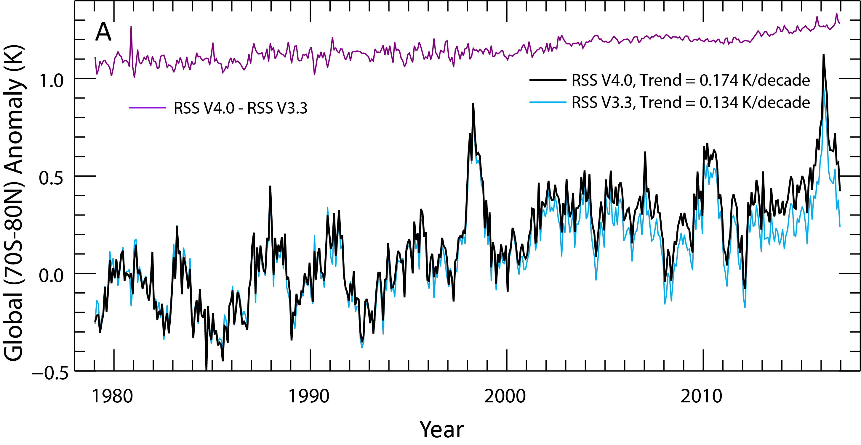 A comparison between the previous (blue line) and a new (black line) version of Remote Sensing Systems' lower troposphere global temperature record.