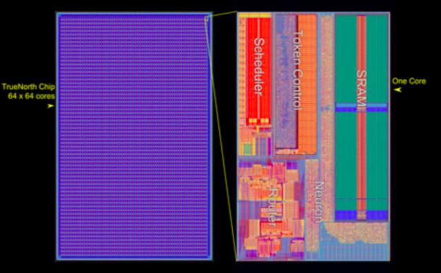 The TrueNorth chip core array