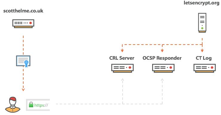 Certificate transparency log.