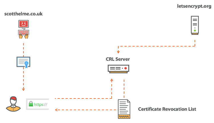 Https certificate revocation is broken and its time for some new downloading a crl yelopaper