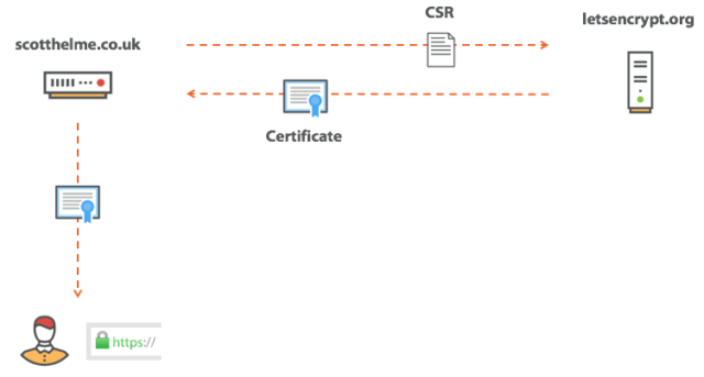 The process of obtaining a certificate.