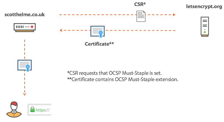 OCSP must-staple in CSR.