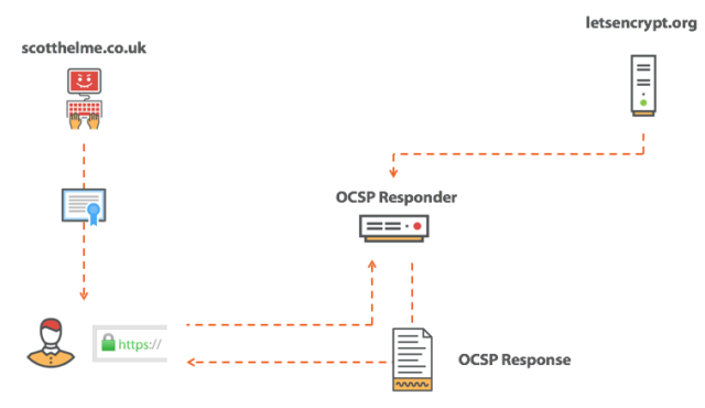 Fetching an OCSP response.