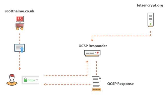 Fetching an OCSP response.